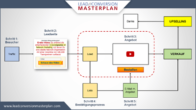 Lead und Conversion Masterplan Prozessgrafik 1
